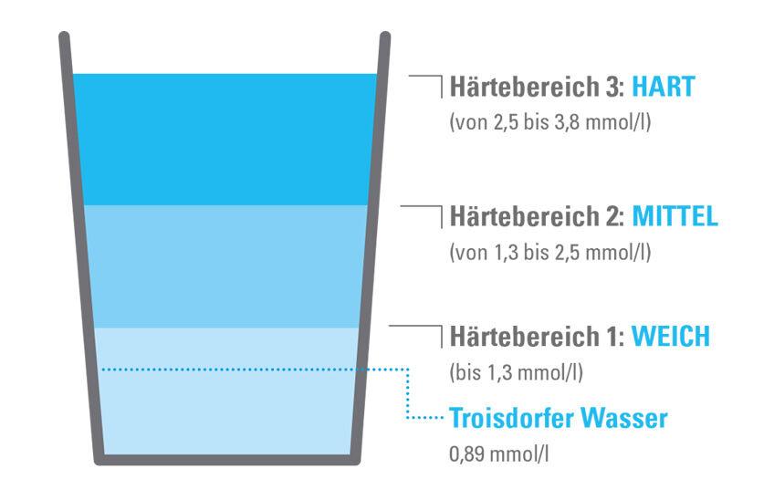 Bild: Trinkwasser Haertebereiche
