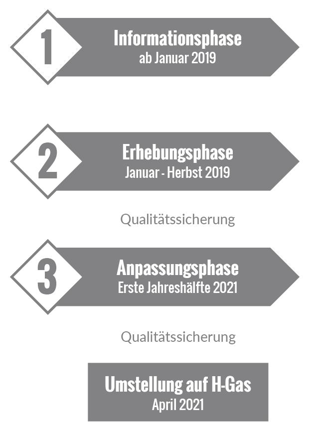 Bild:3 Phasen Grafik